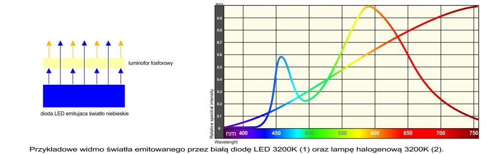 LED_spectrum