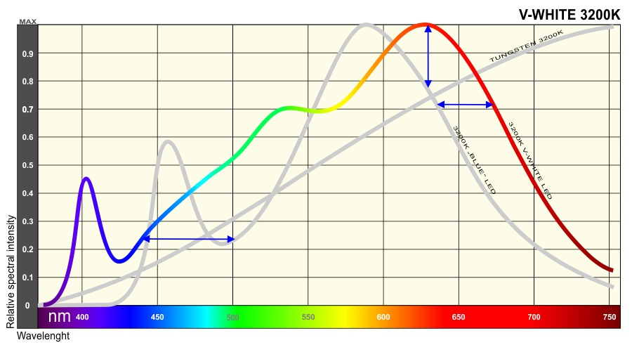 spectrum of V-WHITE LEDs